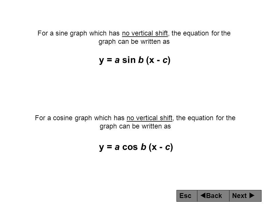 y = a sin b (x - c) y = a cos b (x - c)