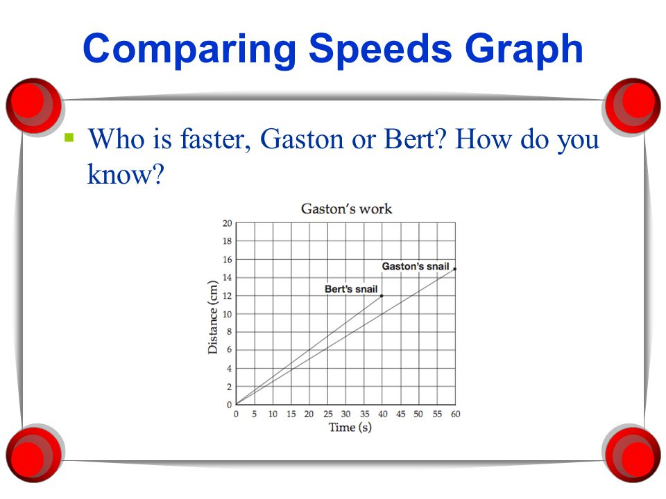 Comparing Speeds Graph