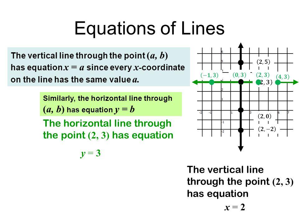 U1B L2 Reviewing Linear Functions