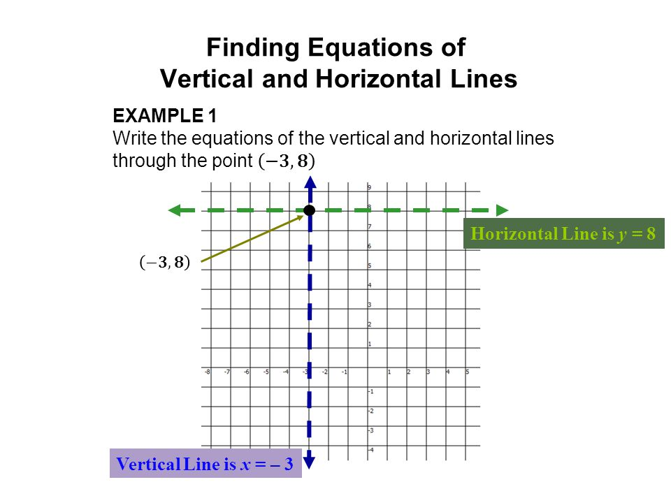 Finding Equations of Vertical and Horizontal Lines