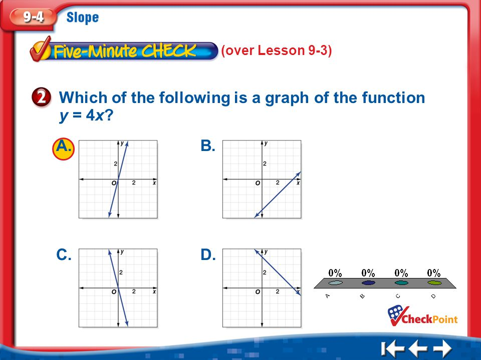 Which of the following is a graph of the function y = 4x