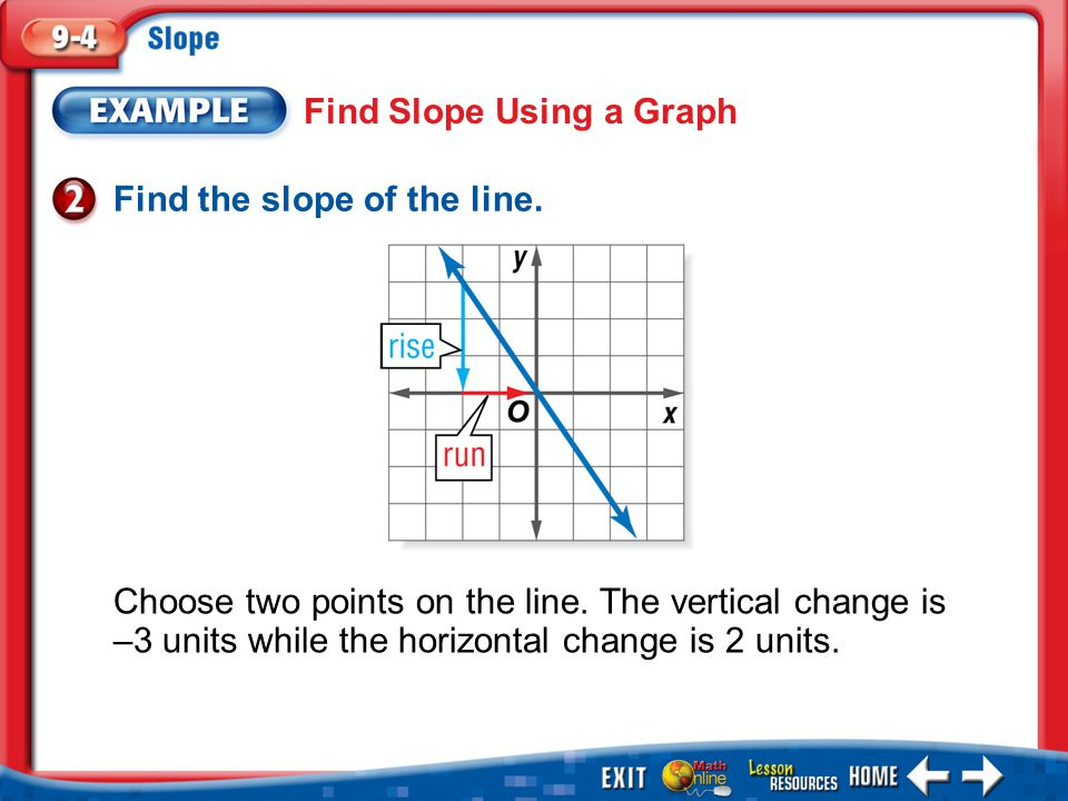 Find Slope Using a Graph