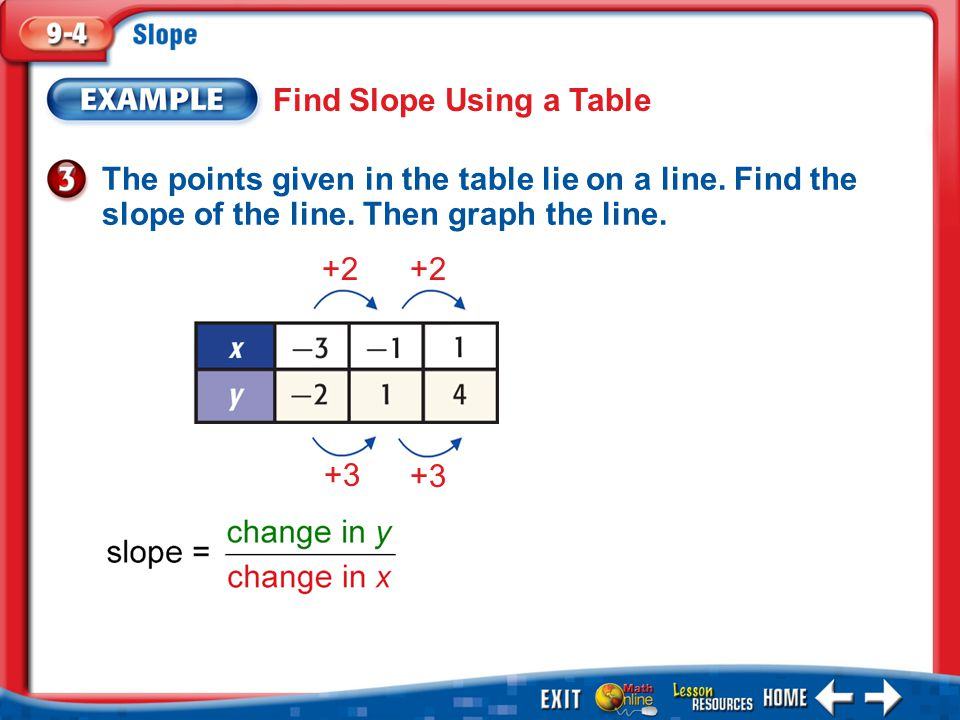 Find Slope Using a Table