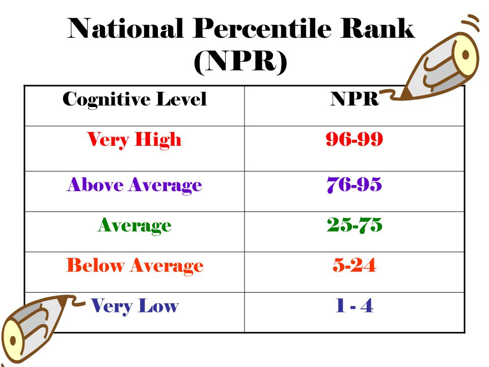 National Percentile Rank (NPR)