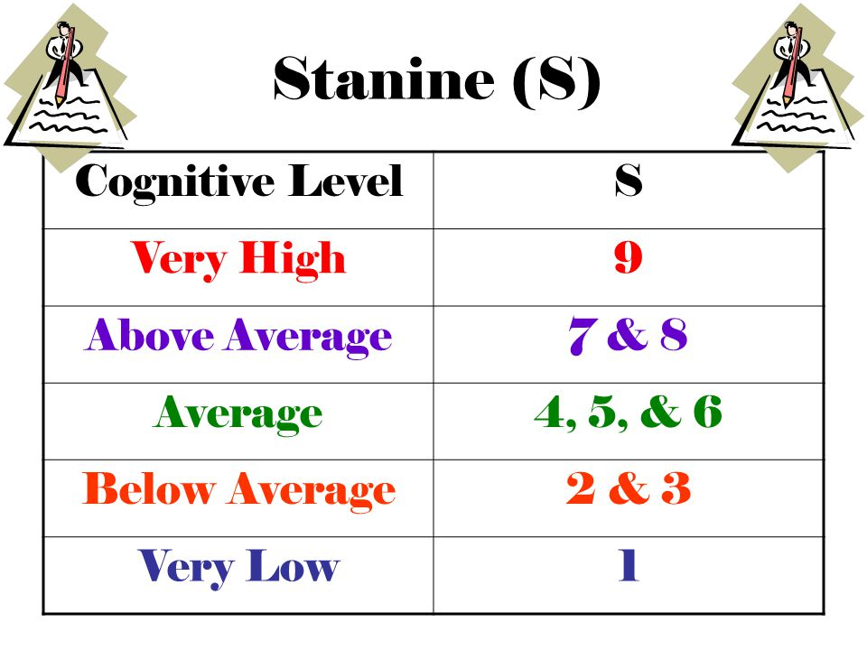 Stanine (S) Cognitive Level S Very High 9 Above Average 7 & 8 Average