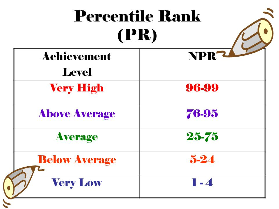 Percentile Rank (PR) Achievement Level NPR Very High 96-99