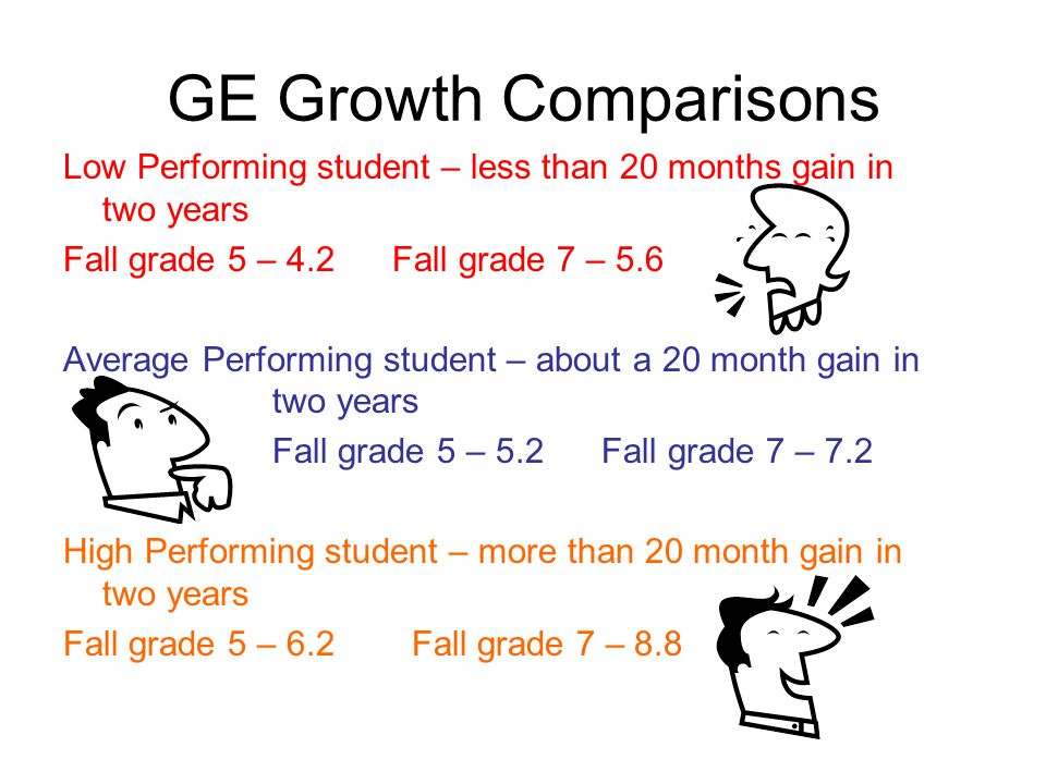 GE Growth Comparisons Low Performing student – less than 20 months gain in two years. Fall grade 5 – 4.2 Fall grade 7 – 5.6.