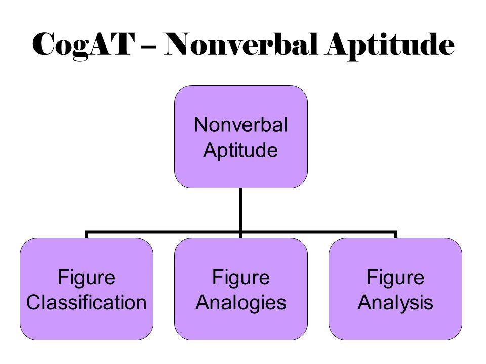 CogAT – Nonverbal Aptitude