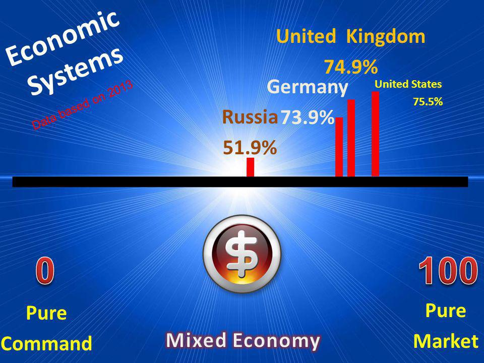 100 Economic Systems United Kingdom 74.9% Germany 73.9% Russia 51.9%