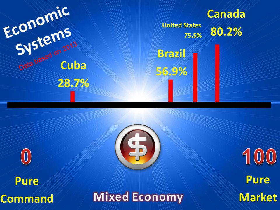 100 Economic Systems Canada 80.2% Brazil 56.9% Cuba 28.7% Pure Market