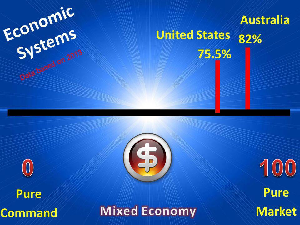 100 Economic Systems Australia 82% United States 75.5% Pure Market