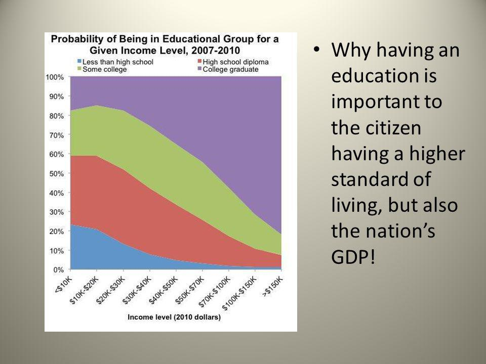 Why having an education is important to the citizen having a higher standard of living, but also the nation's GDP!