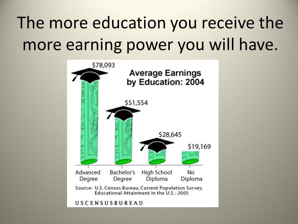 The more education you receive the more earning power you will have.