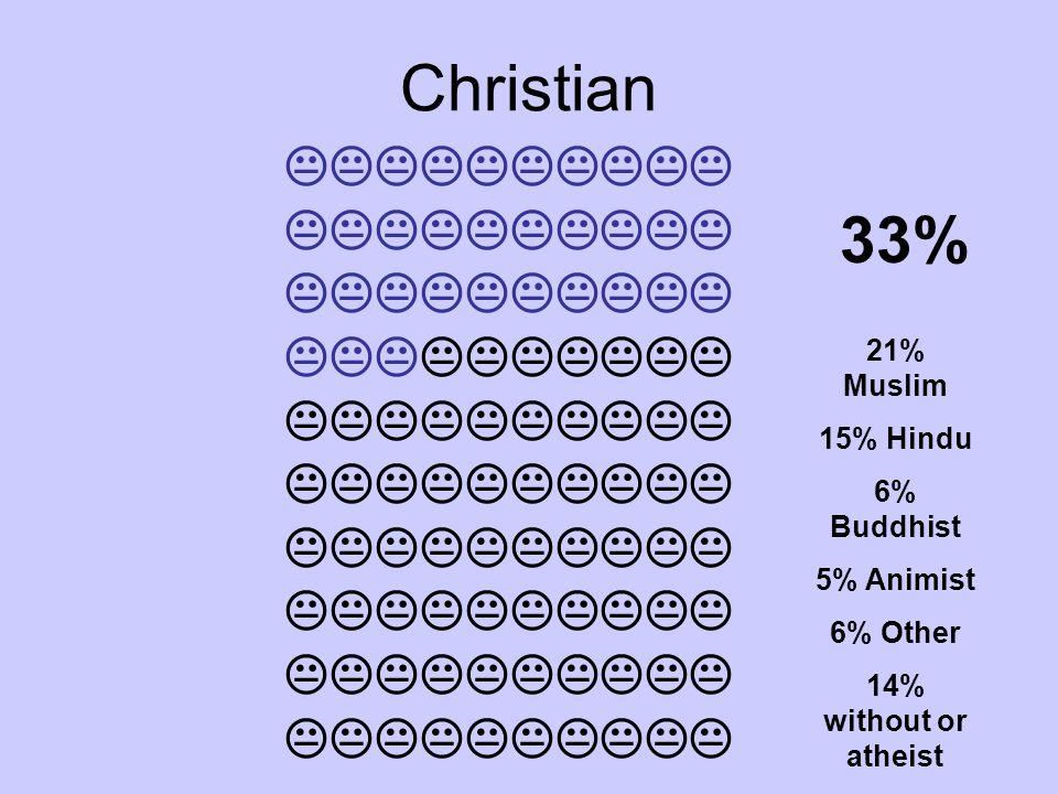Christian 33%  21% Muslim 15% Hindu 6% Buddhist 5% Animist