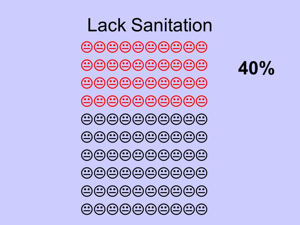 Lack Sanitation  40%
