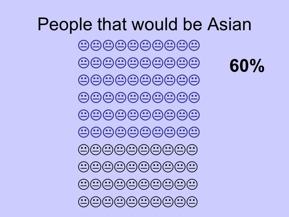 People that would be Asian