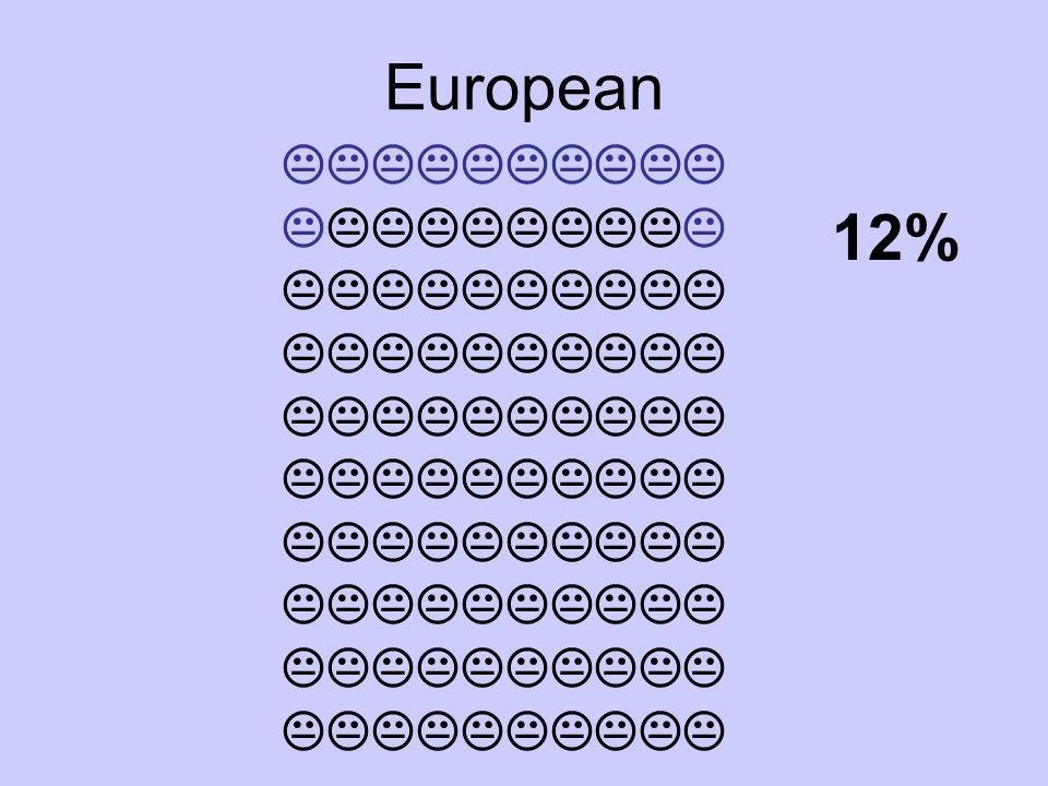 European  12%