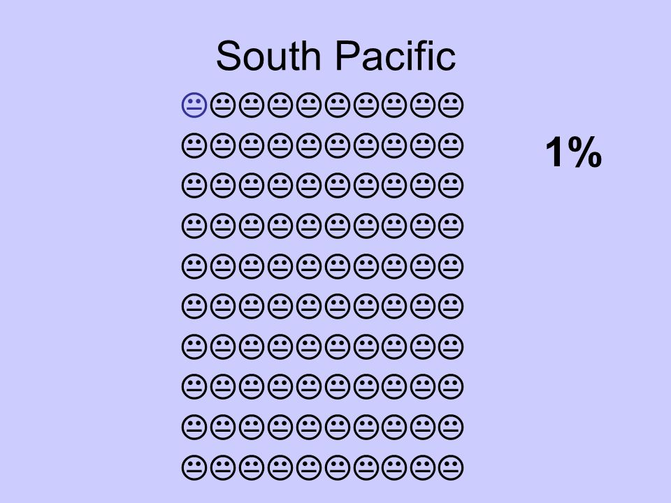 South Pacific  1%