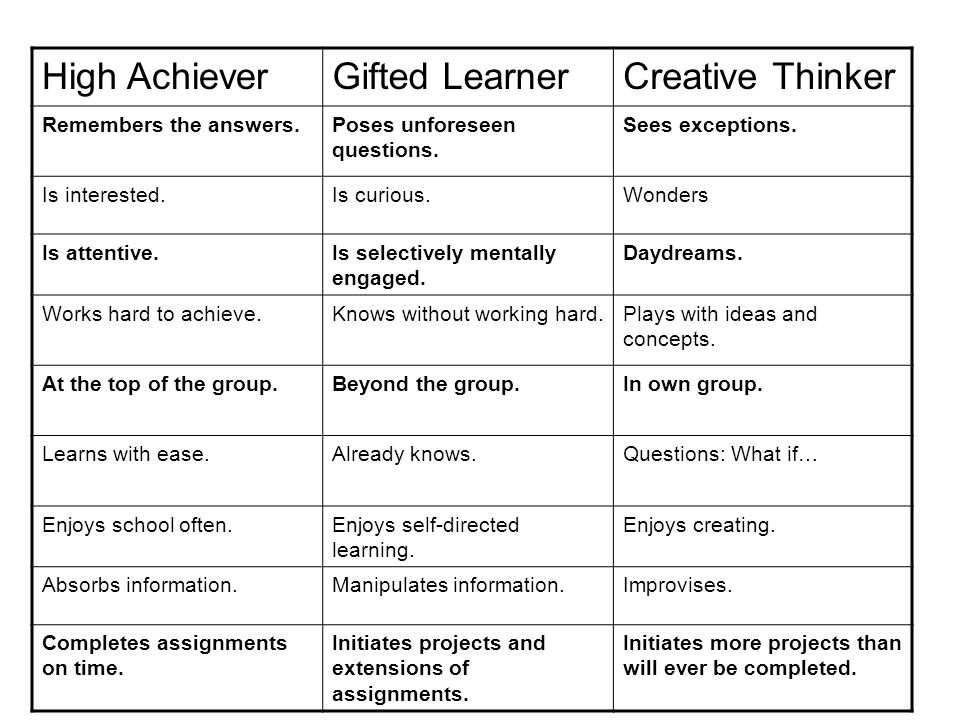 High Achiever Gifted Learner Creative Thinker Remembers the answers.