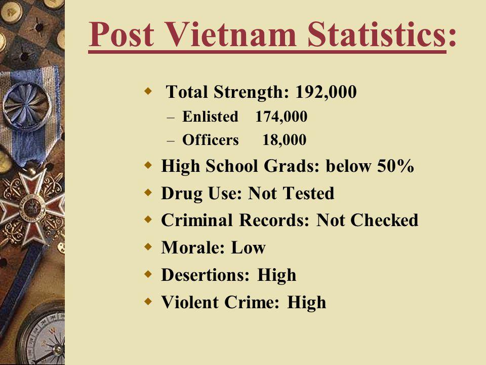 Post Vietnam Statistics: