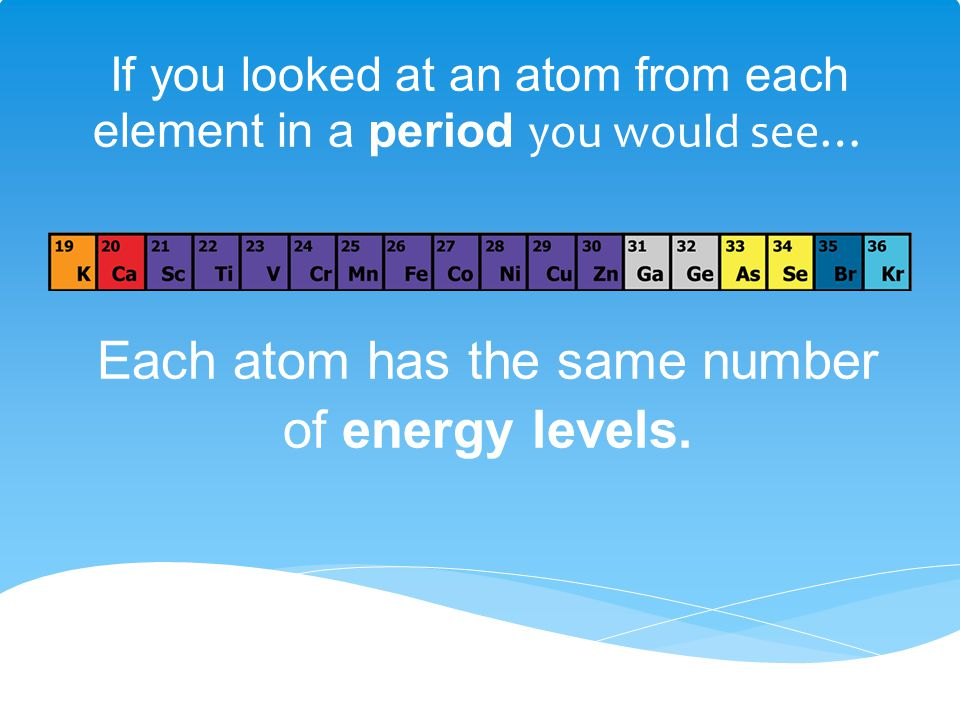 If you looked at an atom from each element in a period you would see…