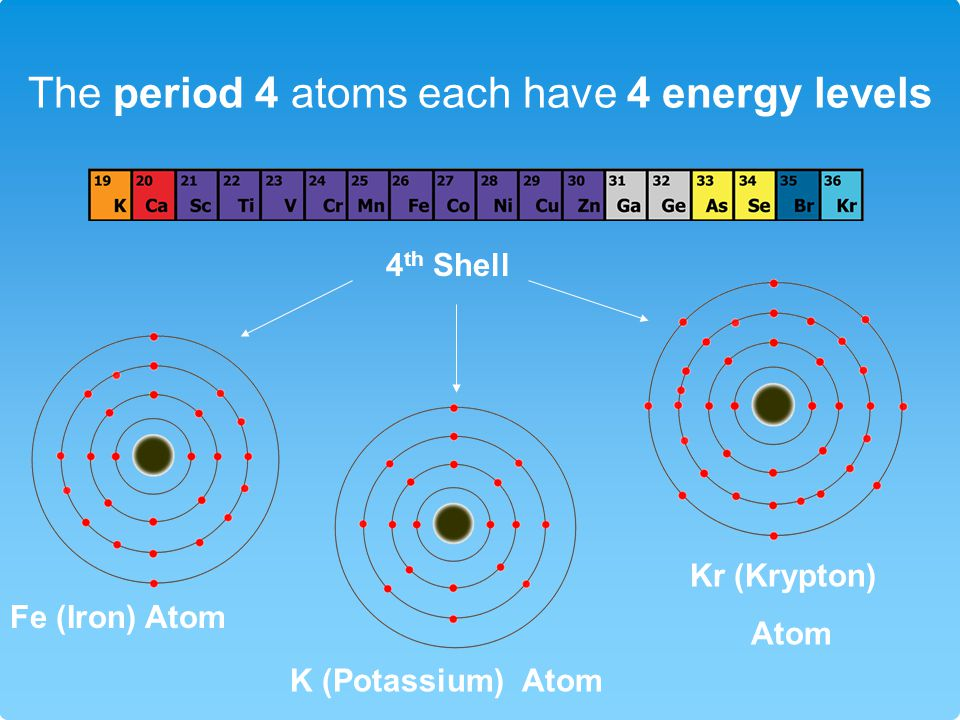 The period 4 atoms each have 4 energy levels