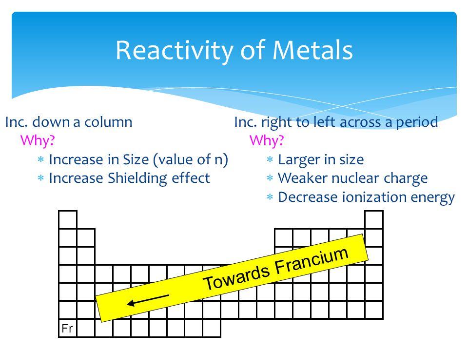 Reactivity of Metals Towards Francium Inc. down a column