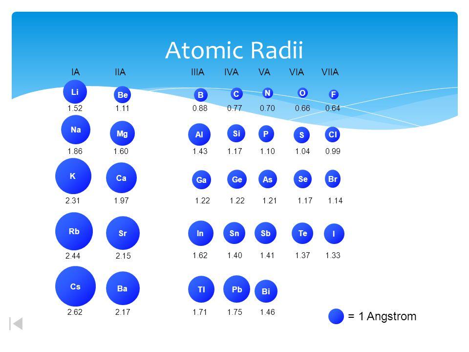 Atomic Radii = 1 Angstrom IA IIA IIIA IVA VA VIA VIIA Li Na K Rb Cs Cl