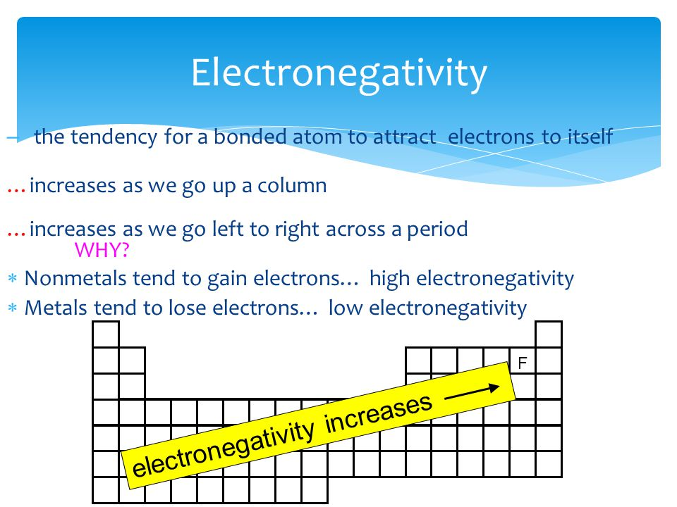Electronegativity electronegativity increases