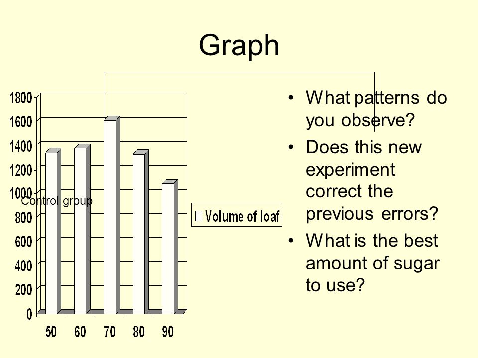 Graph What patterns do you observe