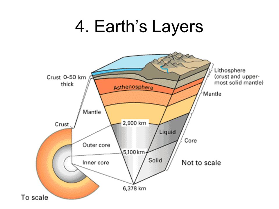 4. Earth's Layers