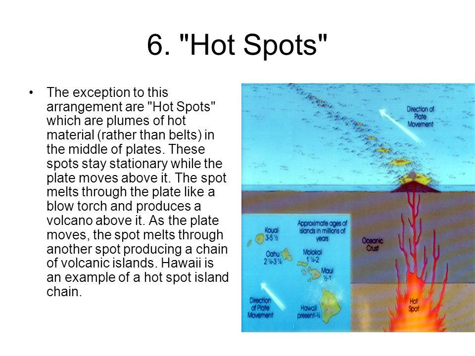 6. Hot Spots