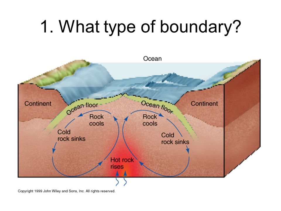 1. What type of boundary