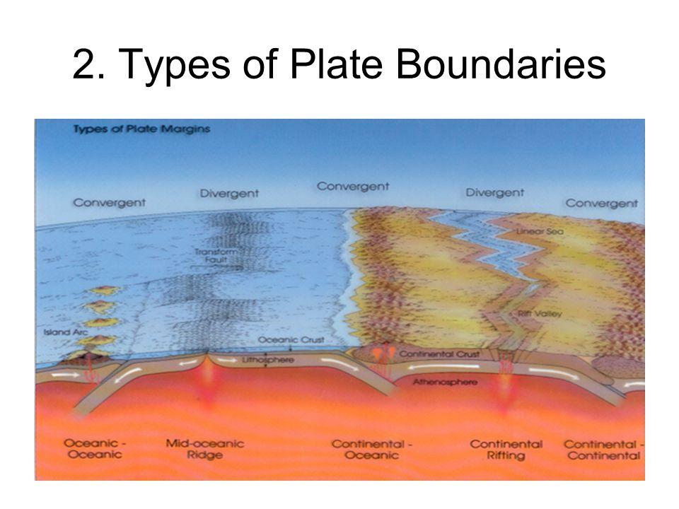 2. Types of Plate Boundaries