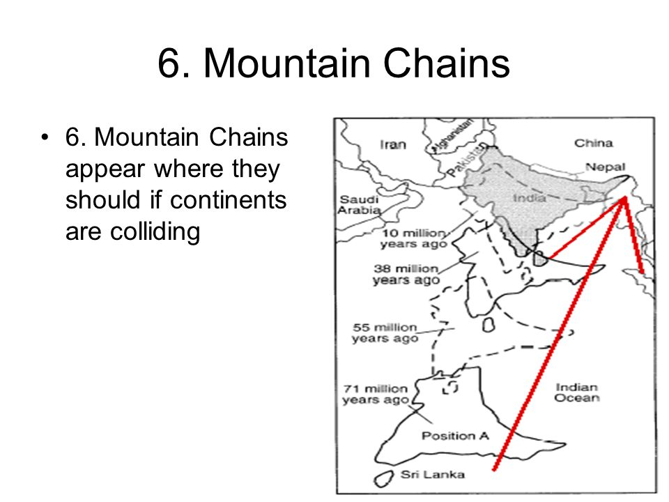 6. Mountain Chains 6. Mountain Chains appear where they should if continents are colliding