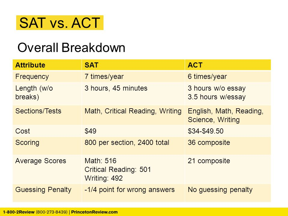 SAT vs. ACT Overall Breakdown Attribute SAT ACT Frequency 7 times/year