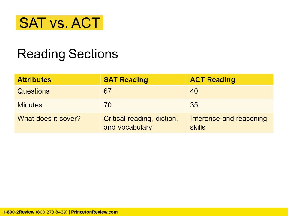 SAT vs. ACT Reading Sections Attributes SAT Reading ACT Reading