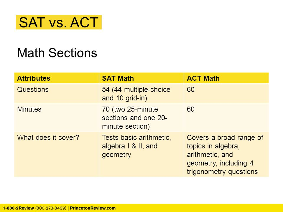 SAT vs. ACT Math Sections Attributes SAT Math ACT Math Questions