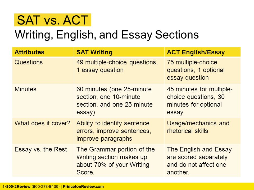 SAT vs. ACT Writing, English, and Essay Sections Attributes
