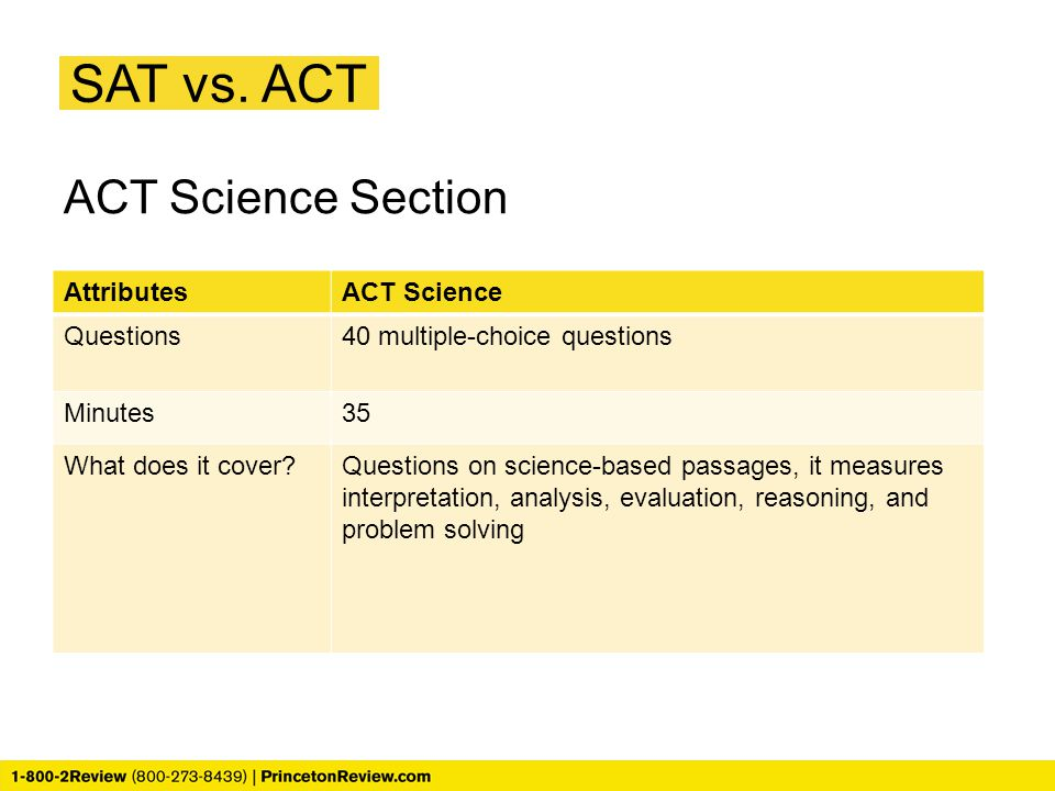 SAT vs. ACT ACT Science Section Attributes ACT Science Questions