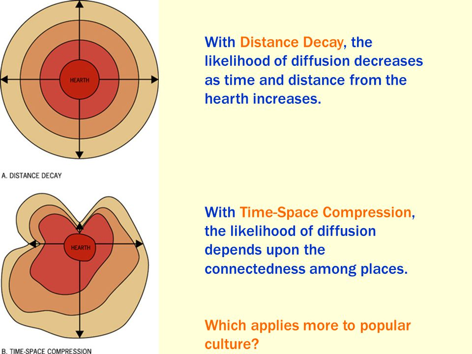With Distance Decay, the likelihood of diffusion decreases as time and distance from the hearth increases.