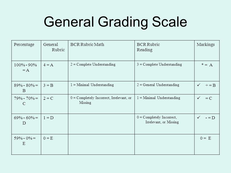 General Grading Scale Percentage General Rubric BCR Rubric Math