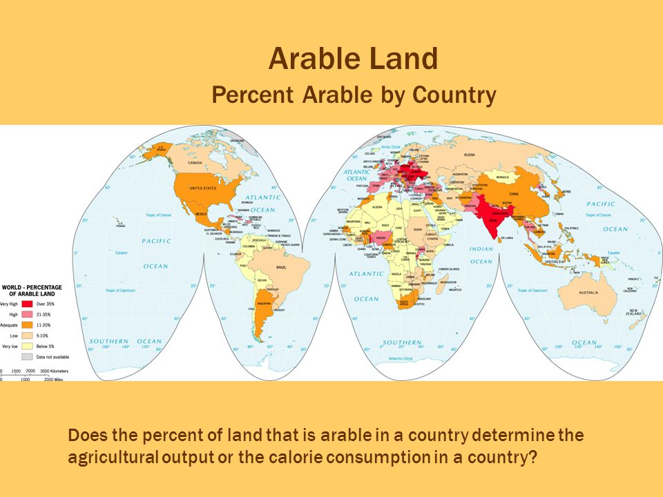 Percent Arable by Country