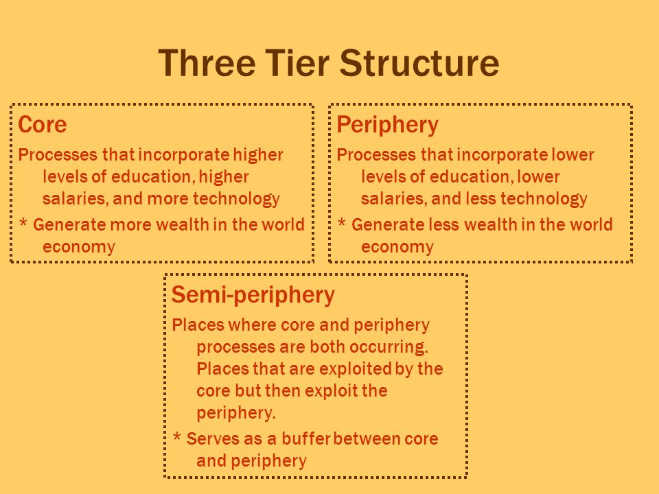 Three Tier Structure Core Periphery Semi-periphery