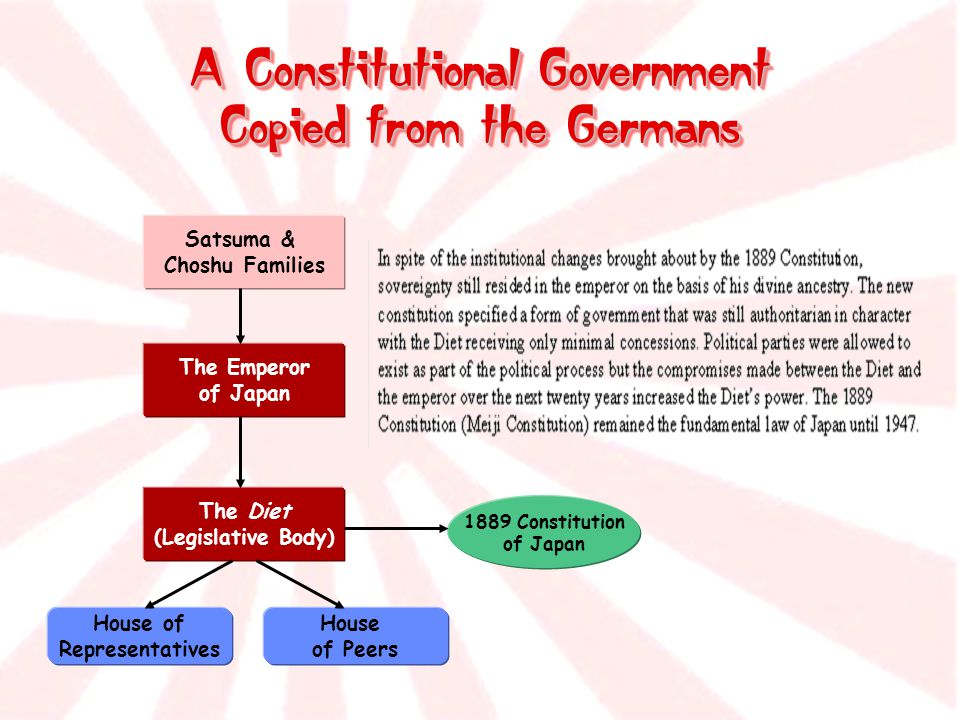 A Constitutional Government Copied from the Germans