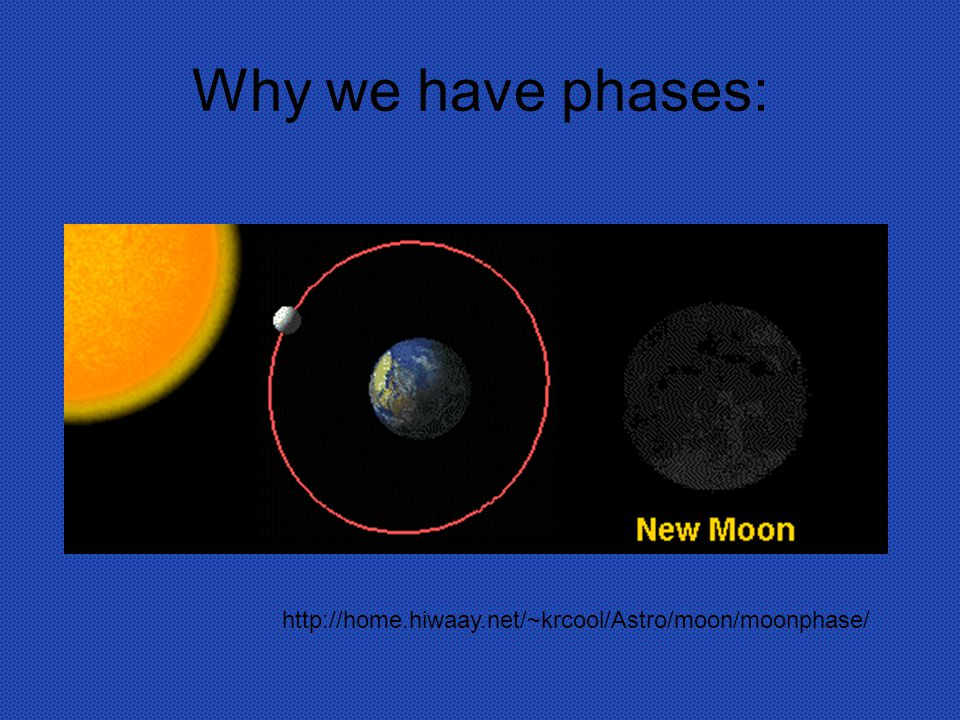 Why we have phases: http://home.hiwaay.net/~krcool/Astro/moon/moonphase/