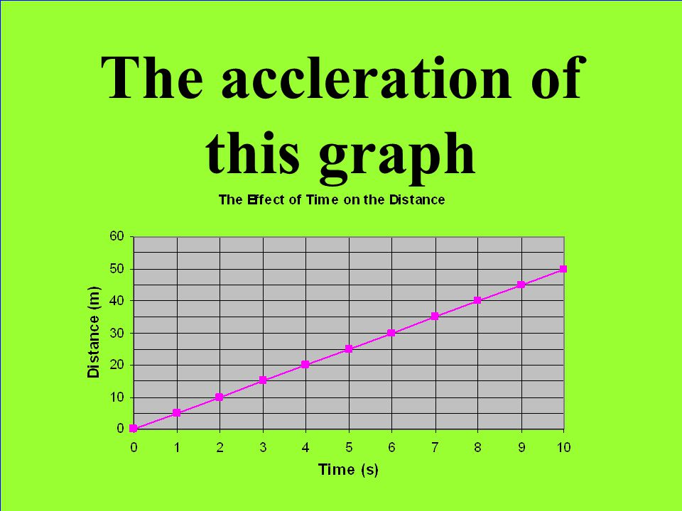The accleration of this graph