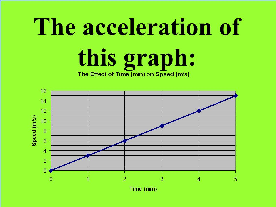 The acceleration of this graph: