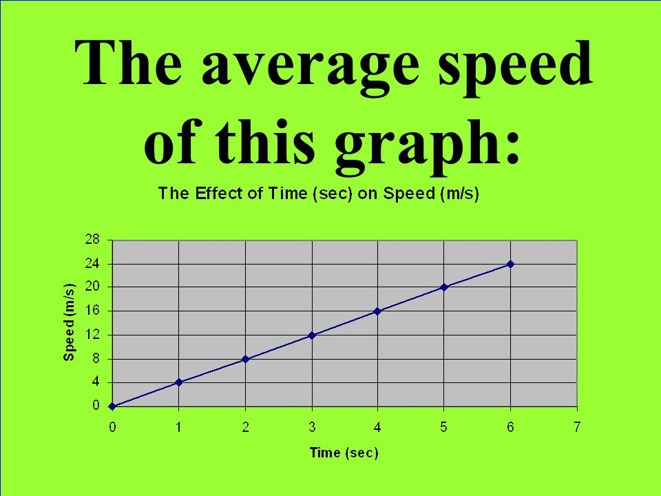 The average speed of this graph: