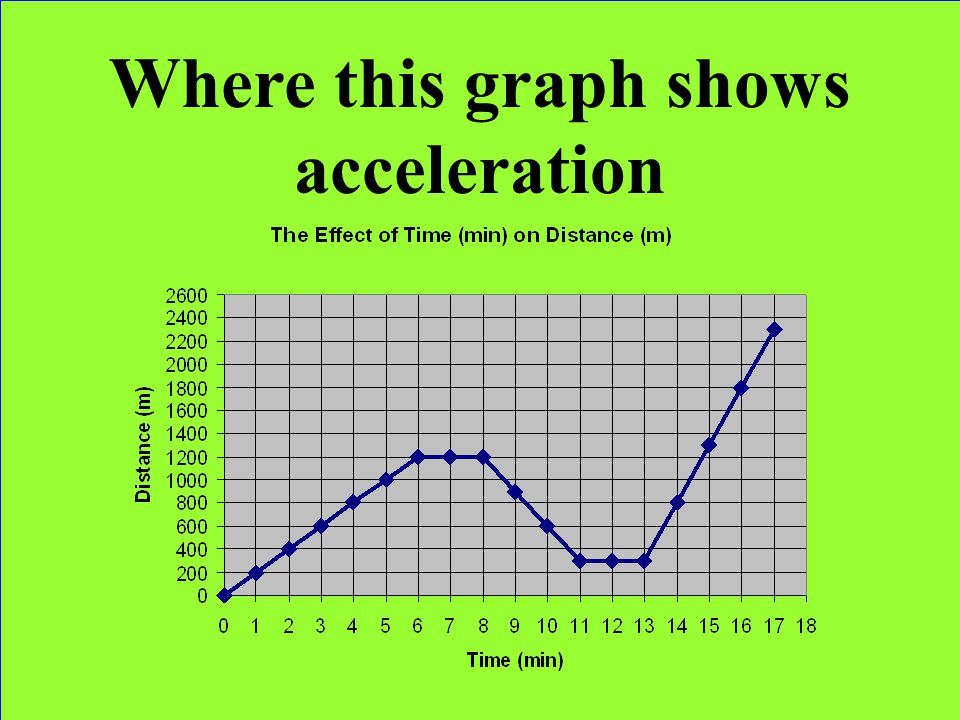 Where this graph shows acceleration